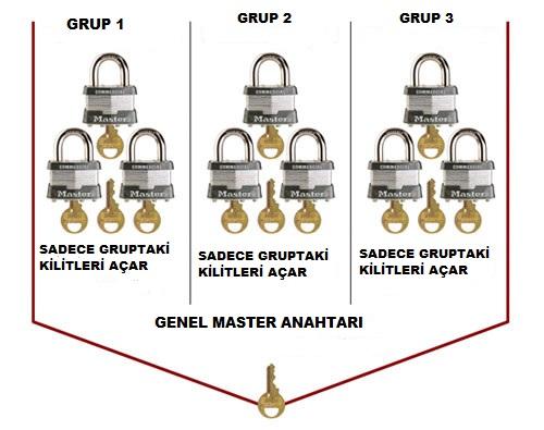 Asma Kilit Master Sistem