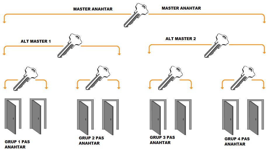 Master Kilit Sistemi